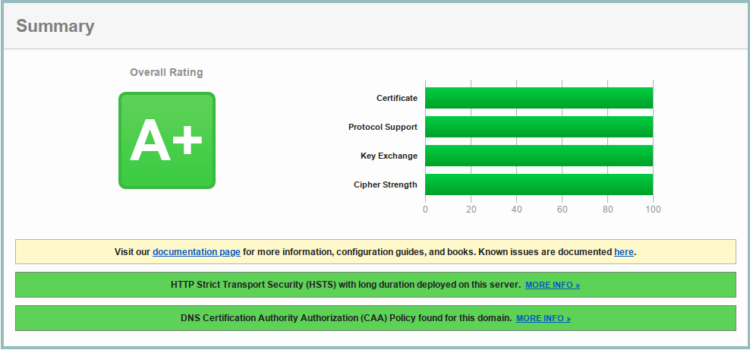 How to Get Maximum Score in SSL Labs Test (nginx)